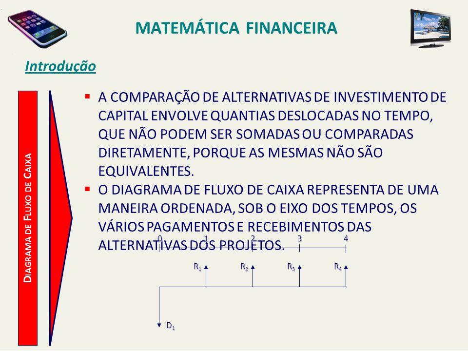 MATEMÁTICA FINANCEIRA Introdução D IAGRAMA DE F LUXO DE C AIXA A COMPARAÇÃO DE ALTERNATIVAS DE INVESTIMENTO DE CAPITAL ENVOLVE QUANTIAS DESLOCADAS NO