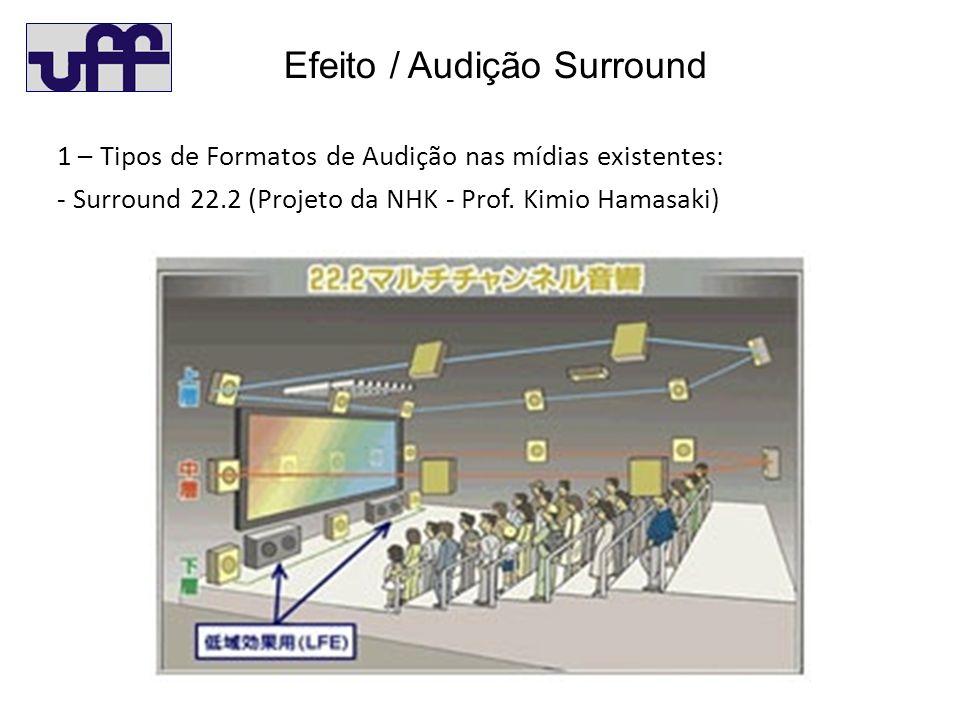 Efeito / Audição Surround 1 – Tipos de Formatos de Audição nas mídias existentes: - Surround 22.2 (Projeto da NHK - Prof.