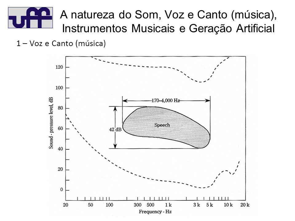 A natureza do Som, Voz e Canto (música), Instrumentos Musicais e Geração Artificial 1 – Voz e Canto (música)