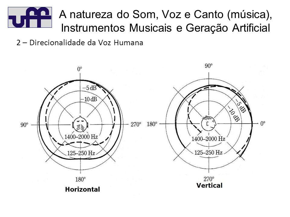 A natureza do Som, Voz e Canto (música), Instrumentos Musicais e Geração Artificial 2 – Direcionalidade da Voz Humana