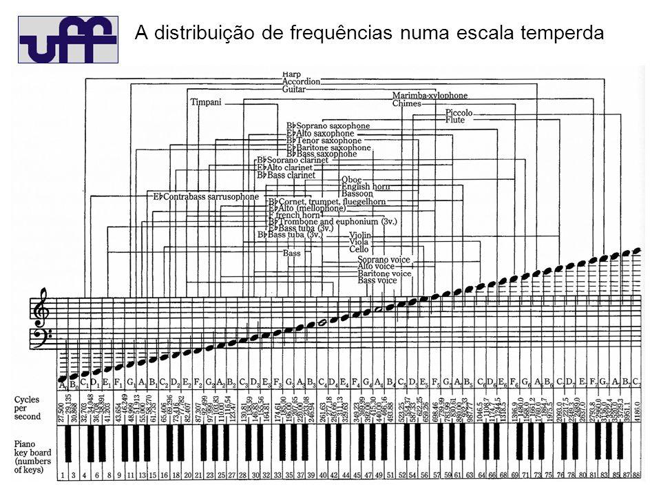A distribuição de frequências numa escala temperda.