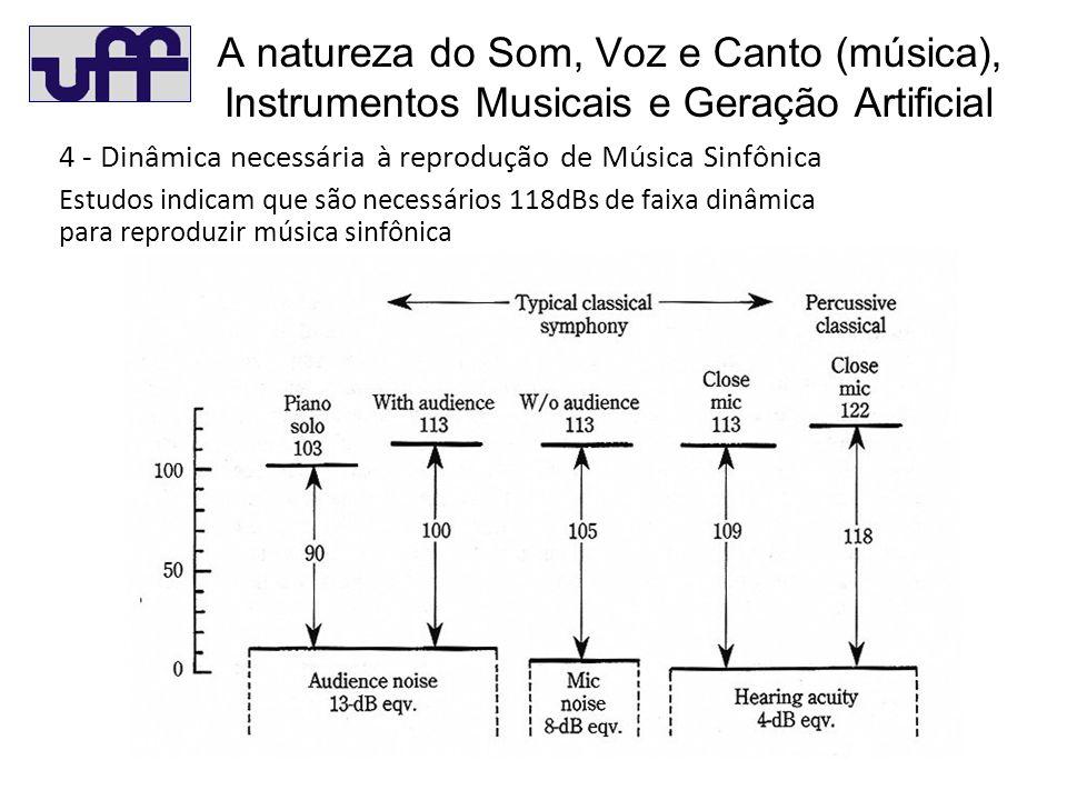 A natureza do Som, Voz e Canto (música), Instrumentos Musicais e Geração Artificial 4 - Dinâmica necessária à reprodução de Música Sinfônica Estudos indicam que são necessários 118dBs de faixa dinâmica para reproduzir música sinfônica