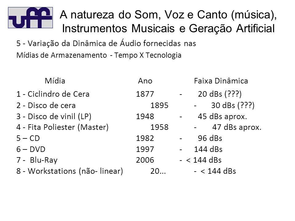 A natureza do Som, Voz e Canto (música), Instrumentos Musicais e Geração Artificial 5 - Variação da Dinâmica de Áudio fornecidas nas Mídias de Armazenamento - Tempo X Tecnologia Mídia AnoFaixa Dinâmica 1 - Ciclindro de Cera 1877- 20 dBs (???) 2 - Disco de cera 1895- 30 dBs (???) 3 - Disco de vinil (LP)1948- 45 dBs aprox.