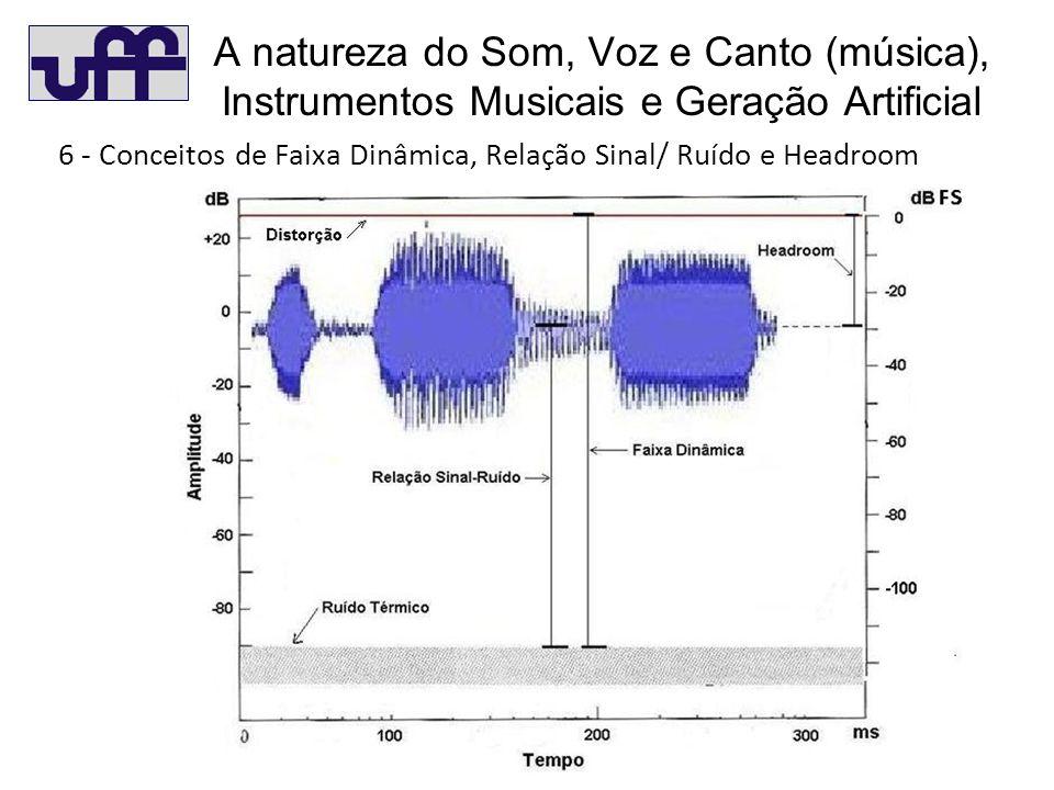 A natureza do Som, Voz e Canto (música), Instrumentos Musicais e Geração Artificial 6 - Conceitos de Faixa Dinâmica, Relação Sinal/ Ruído e Headroom