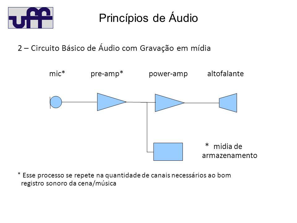Princípios de Áudio 2 – Circuito Básico de Áudio com Gravação em mídia mic* pre-amp* power-amp altofalante * Esse processo se repete na quantidade de canais necessários ao bom registro sonoro da cena/música * midia de armazenamento