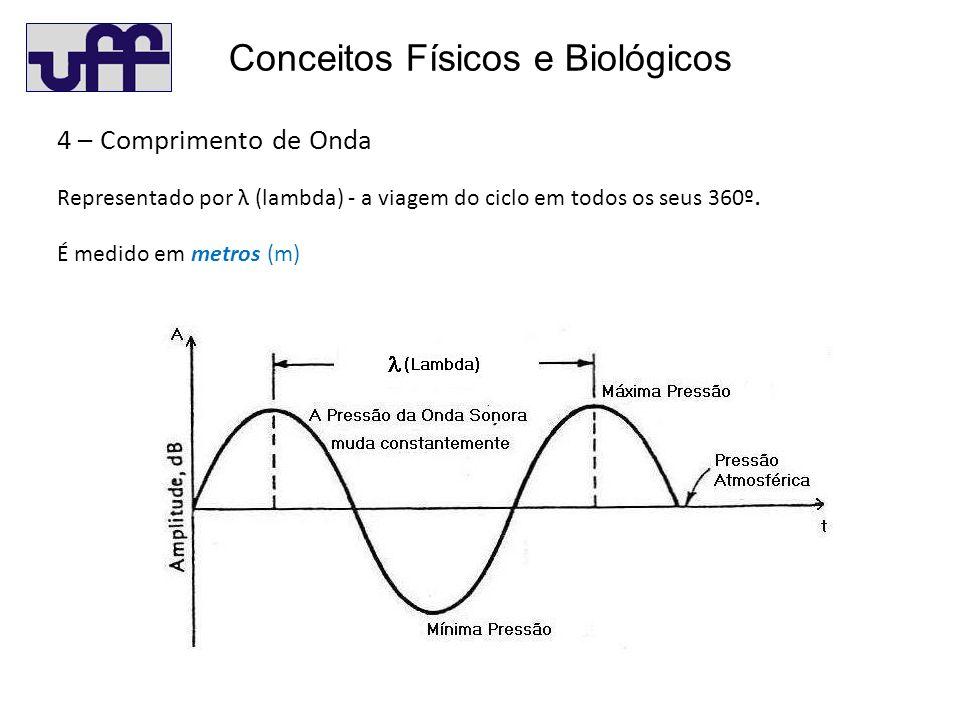 Conceitos Físicos e Biológicos 4 – Comprimento de Onda Representado por λ (lambda) - a viagem do ciclo em todos os seus 360º.