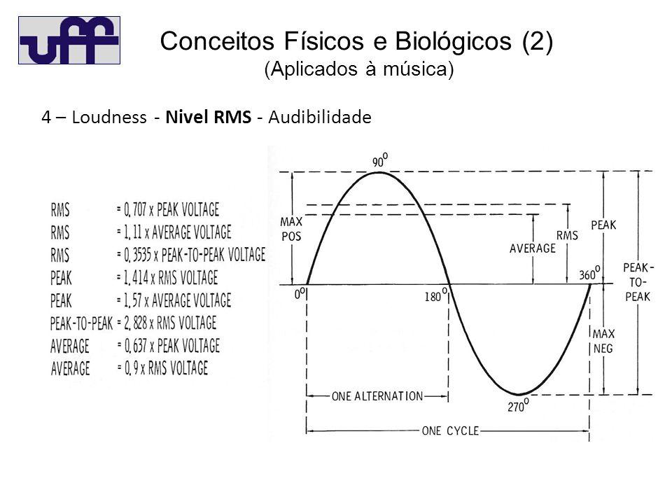 C(2) 4 – Loudness - Nivel RMS - Audibilidade Conceitos Físicos e Biológicos (2) (Aplicados à música)