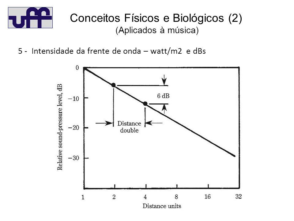 C(2) 5 - Intensidade da frente de onda – watt/m2 e dBs Conceitos Físicos e Biológicos (2) (Aplicados à música)