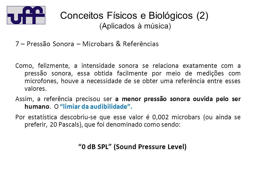 Co(3) 7 – Pressão Sonora – Microbars & Referências Como, felizmente, a intensidade sonora se relaciona exatamente com a pressão sonora, essa obtida facilmente por meio de medições com microfones, houve a necessidade de se obter uma referência entre esses valores.