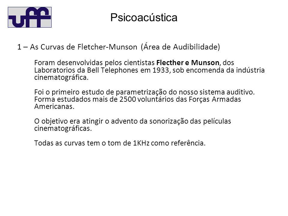 Psicoacústica 1 – As Curvas de Fletcher-Munson (Área de Audibilidade) Foram desenvolvidas pelos cientistas Flecther e Munson, dos Laboratorios da Bell Telephones em 1933, sob encomenda da indústria cinematográfica.