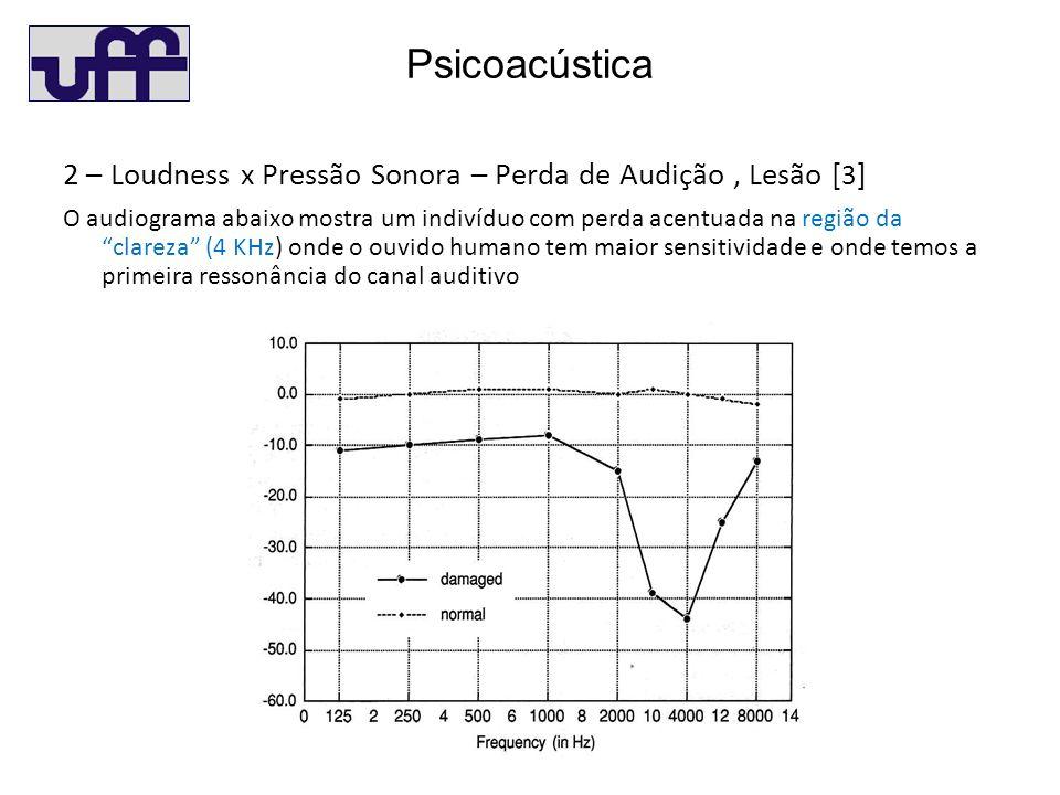 Psicoacústica 2 – Loudness x Pressão Sonora – Perda de Audição, Lesão [ 3 ] O audiograma abaixo mostra um indivíduo com perda acentuada na região da clareza (4 KHz) onde o ouvido humano tem maior sensitividade e onde temos a primeira ressonância do canal auditivo