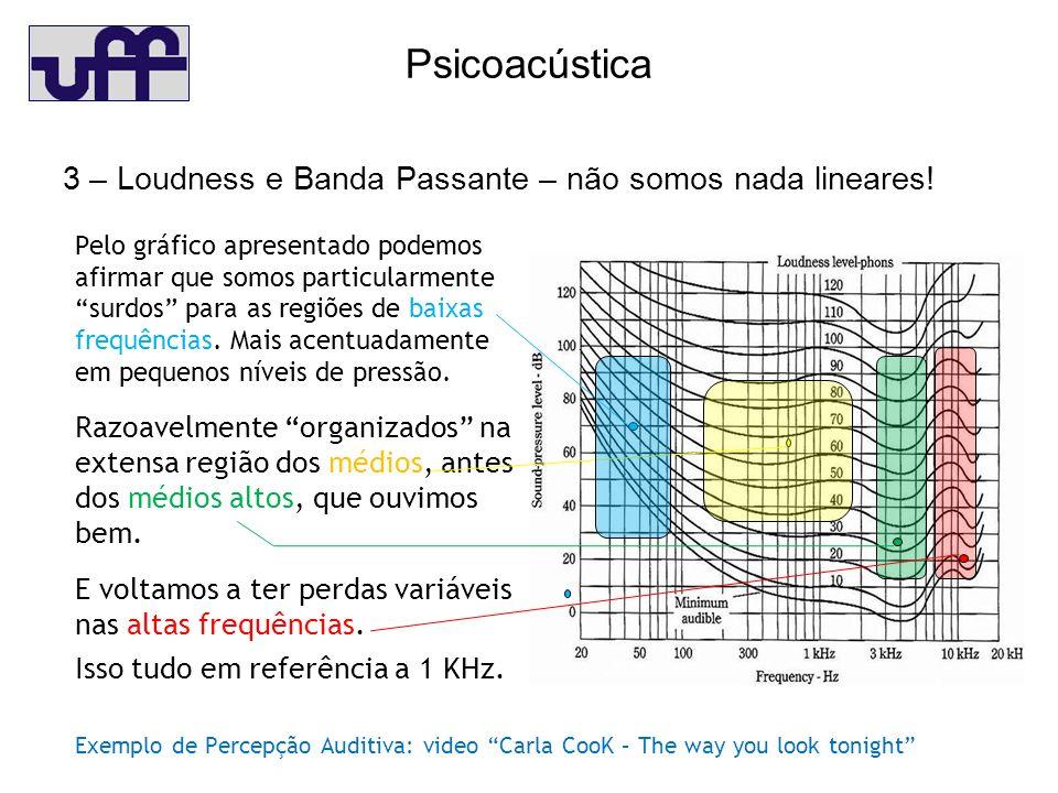 Psicoacústica 3 – Loudness e Banda Passante – não somos nada lineares.