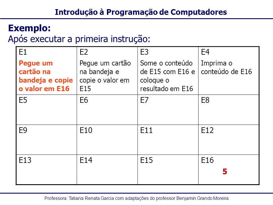 Professora: Tatiana Renata Garcia com adaptações do professor Benjamin Grando Moreira Introdução à Programação de Computadores Exemplo: Após executar a primeira instrução: E1 Pegue um cartão na bandeja e copie o valor em E16 E2 Pegue um cartão na bandeja e copie o valor em E15 E3 Some o conteúdo de E15 com E16 e coloque o resultado em E16 E4 Imprima o conteúdo de E16 E5E6E7E8 E9 E10E11E12 E13E14E15E16 5