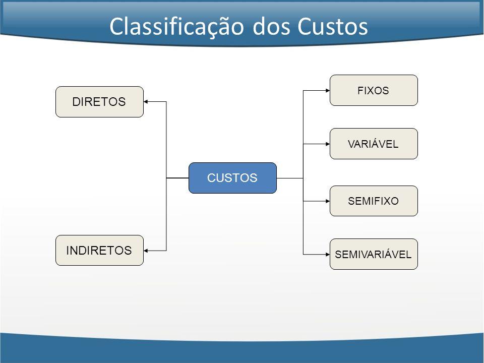 CUSTOS DIRETOS INDIRETOS FIXOS VARIÁVEL SEMIFIXO SEMIVARIÁVEL Classificação dos Custos