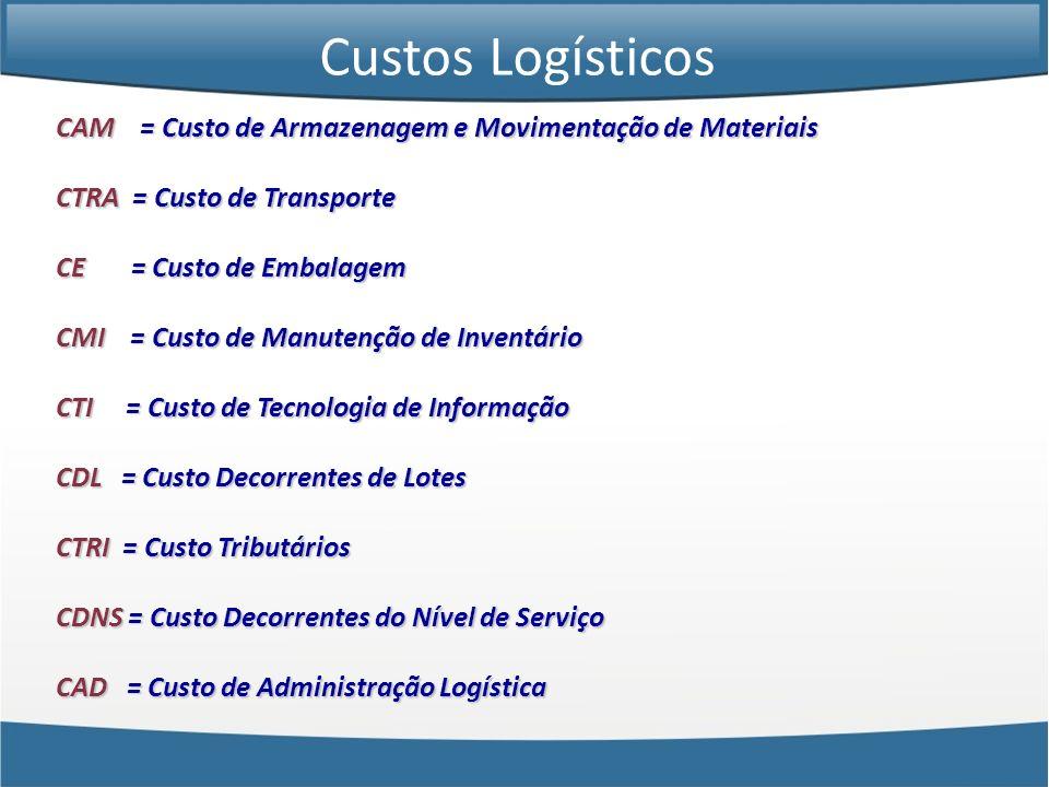 CAM = Custo de Armazenagem e Movimentação de Materiais CTRA = Custo de Transporte CE = Custo de Embalagem CMI = Custo de Manutenção de Inventário CTI