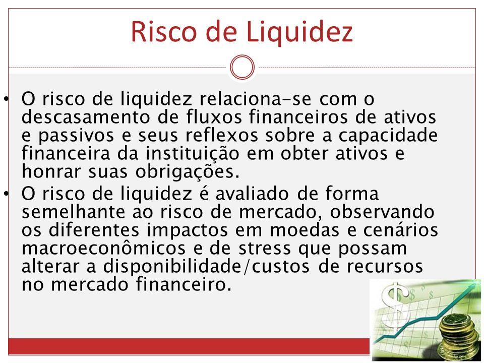 O risco de liquidez relaciona-se com o descasamento de fluxos financeiros de ativos e passivos e seus reflexos sobre a capacidade financeira da instit