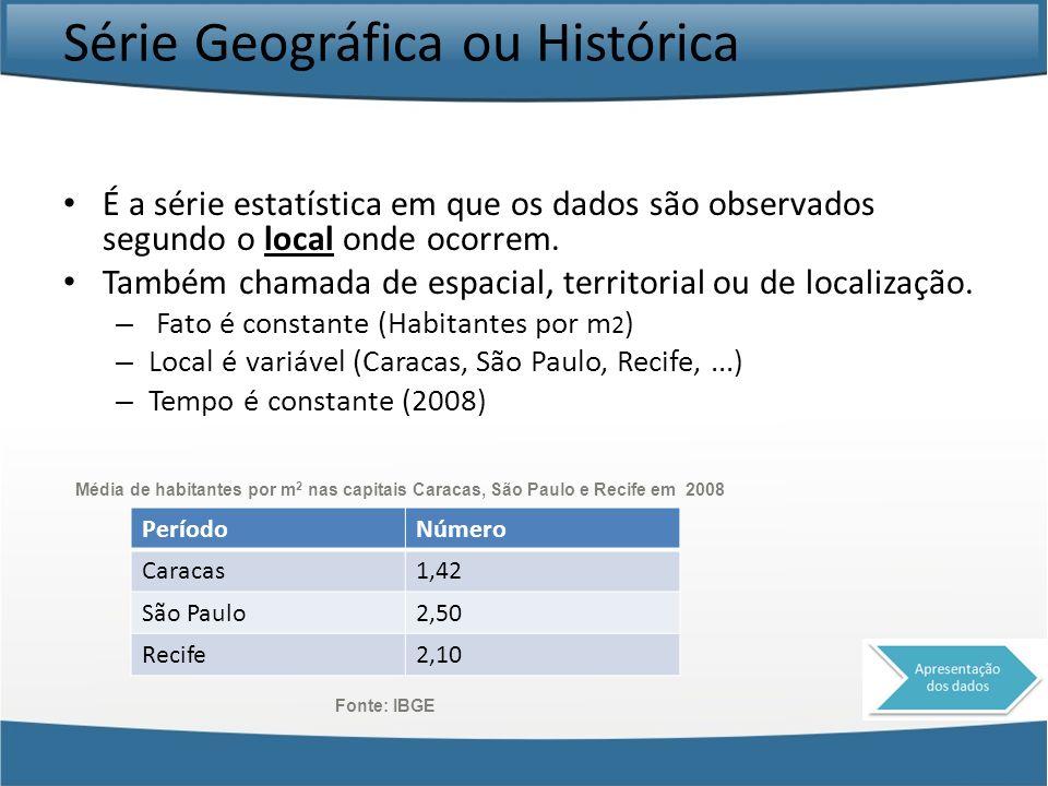 Série Geográfica ou Histórica É a série estatística em que os dados são observados segundo o local onde ocorrem. Também chamada de espacial, territori