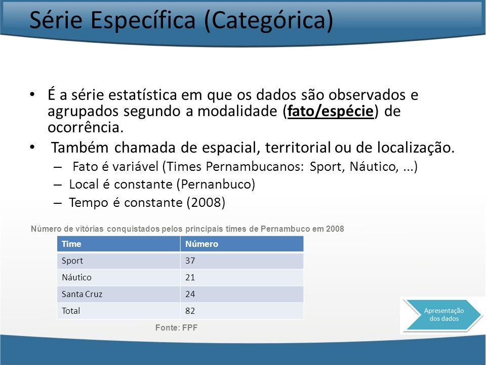 Série Específica (Categórica) É a série estatística em que os dados são observados e agrupados segundo a modalidade (fato/espécie) de ocorrência. Tamb