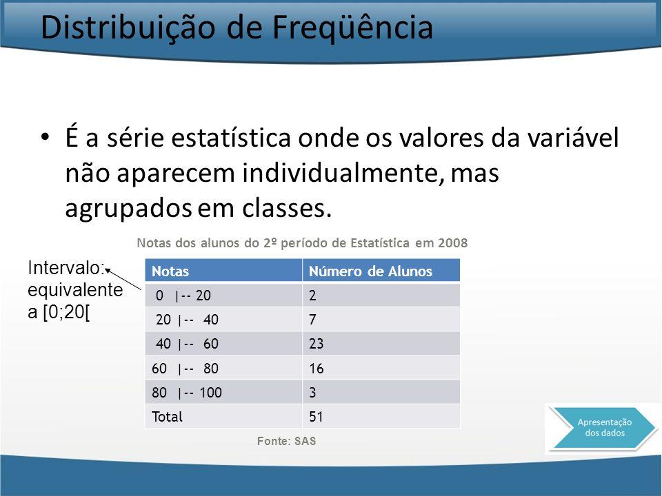 Distribuição de Freqüência É a série estatística onde os valores da variável não aparecem individualmente, mas agrupados em classes. Fonte: SAS NotasN