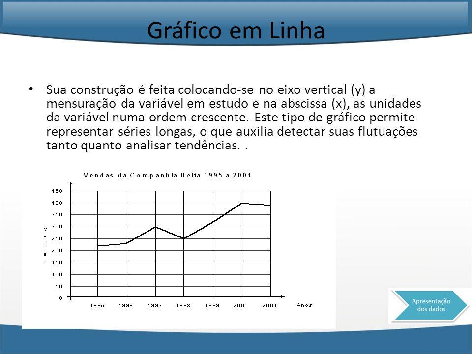 Gráfico em Linha Sua construção é feita colocando-se no eixo vertical (y) a mensuração da variável em estudo e na abscissa (x), as unidades da variáve