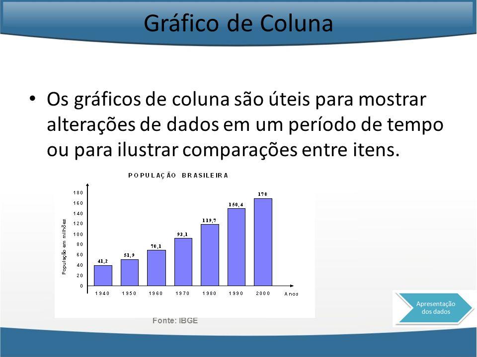 Gráfico de Coluna Os gráficos de coluna são úteis para mostrar alterações de dados em um período de tempo ou para ilustrar comparações entre itens. Fo