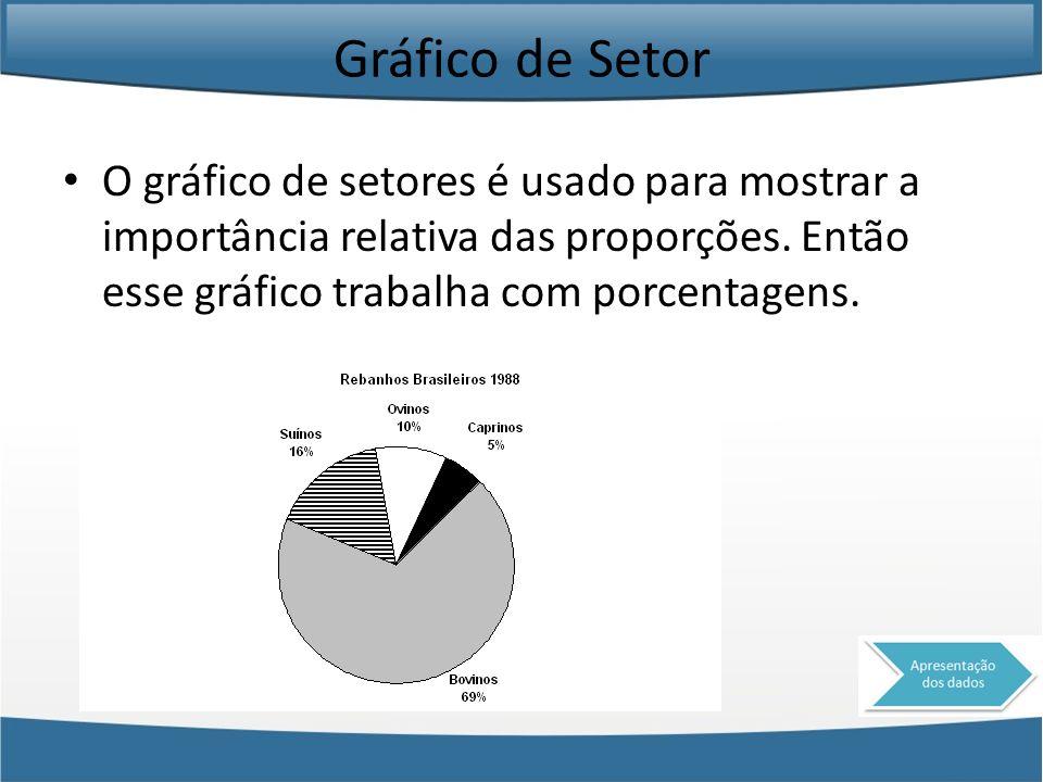 Gráfico de Setor O gráfico de setores é usado para mostrar a importância relativa das proporções. Então esse gráfico trabalha com porcentagens.