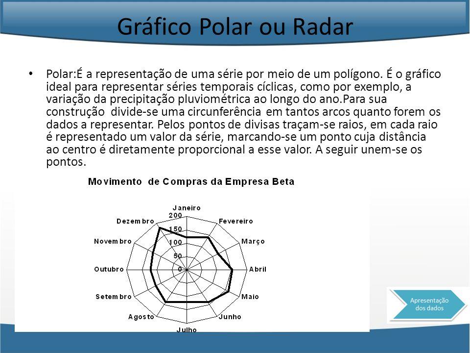 Gráfico Polar ou Radar Polar:É a representação de uma série por meio de um polígono. É o gráfico ideal para representar séries temporais cíclicas, com