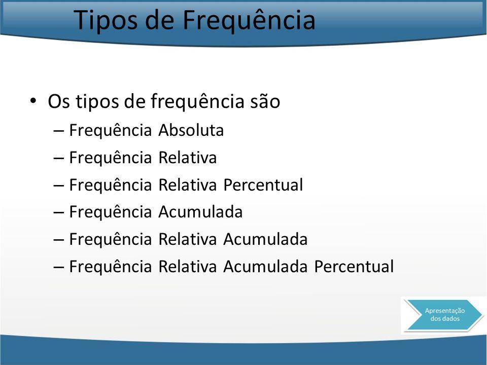 Tipos de Frequência Os tipos de frequência são – Frequência Absoluta – Frequência Relativa – Frequência Relativa Percentual – Frequência Acumulada – F