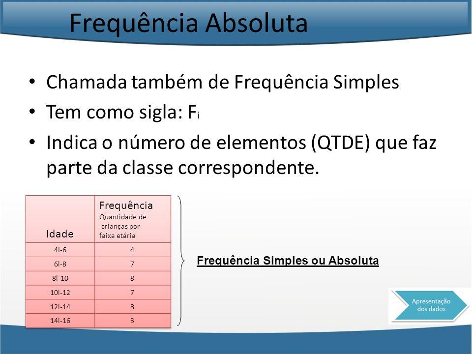 Frequência Absoluta Chamada também de Frequência Simples Tem como sigla: F i Indica o número de elementos (QTDE) que faz parte da classe correspondent