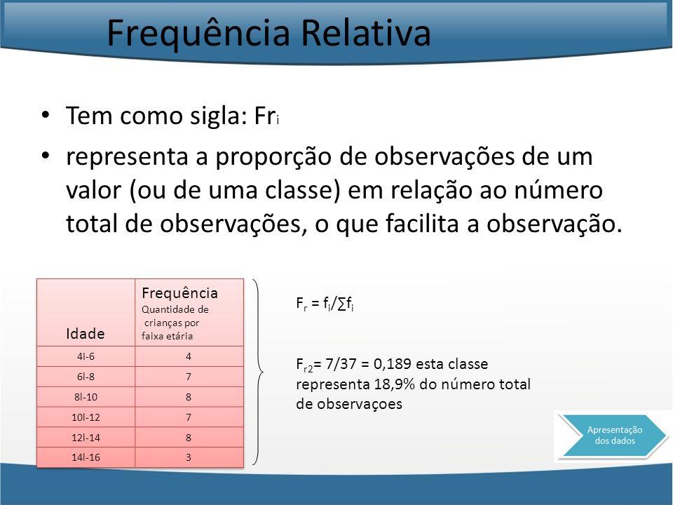 Frequência Relativa Tem como sigla: Fr i representa a proporção de observações de um valor (ou de uma classe) em relação ao número total de observaçõe