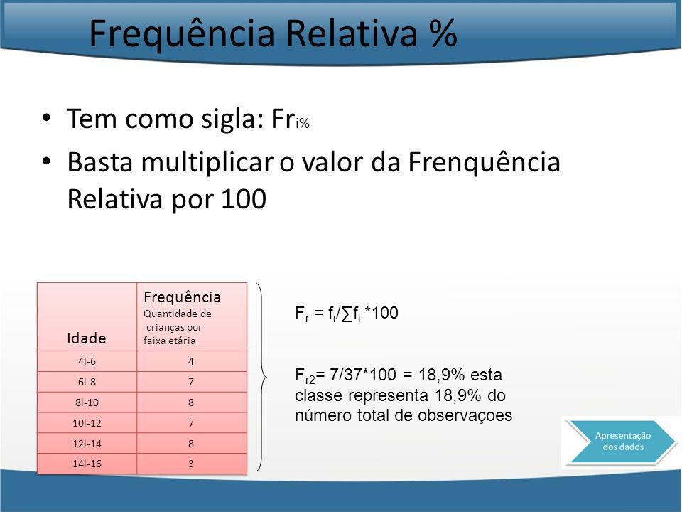 Frequência Relativa % Tem como sigla: Fr i% Basta multiplicar o valor da Frenquência Relativa por 100 F r = f i /f i *100 F r2 = 7/37*100 = 18,9% esta