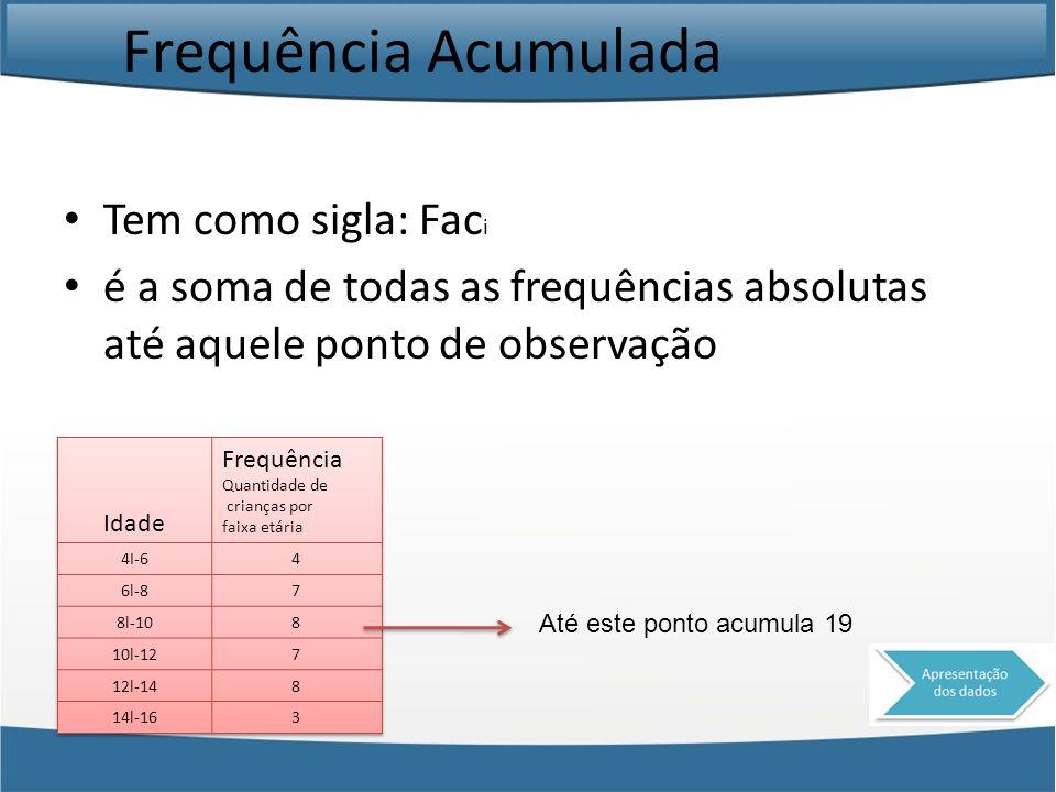 Frequência Acumulada Tem como sigla: Fac i é a soma de todas as frequências absolutas até aquele ponto de observação Até este ponto acumula 19