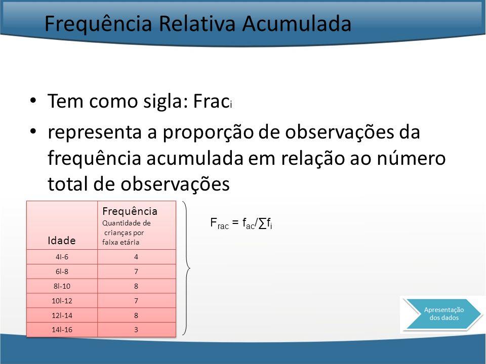 Frequência Relativa Acumulada Tem como sigla: Frac i representa a proporção de observações da frequência acumulada em relação ao número total de obser