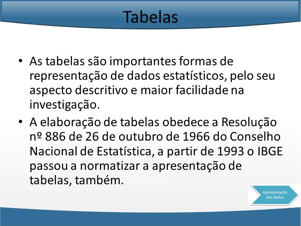 Tabelas As tabelas são importantes formas de representação de dados estatísticos, pelo seu aspecto descritivo e maior facilidade na investigação. A el