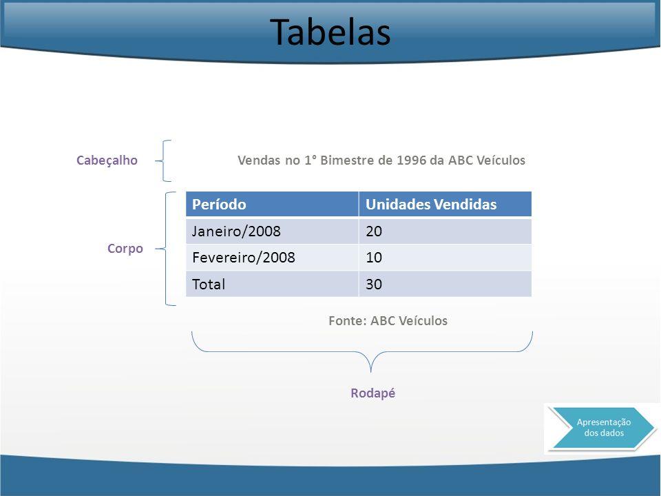 Tabelas PeríodoUnidades Vendidas Janeiro/200820 Fevereiro/200810 Total30 Fonte: ABC Veículos Vendas no 1° Bimestre de 1996 da ABC VeículosCabeçalho Co