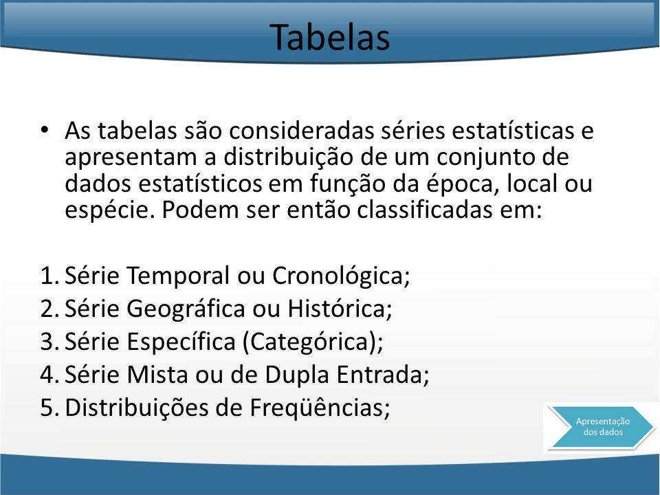 Tabelas As tabelas são consideradas séries estatísticas e apresentam a distribuição de um conjunto de dados estatísticos em função da época, local ou