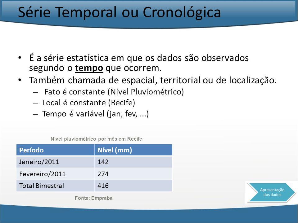 Série Temporal ou Cronológica É a série estatística em que os dados são observados segundo o tempo que ocorrem. Também chamada de espacial, territoria