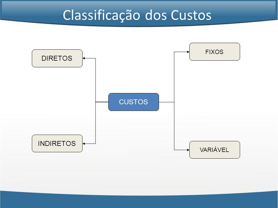 CUSTOS DIRETOS INDIRETOS FIXOS VARIÁVEL Classificação dos Custos