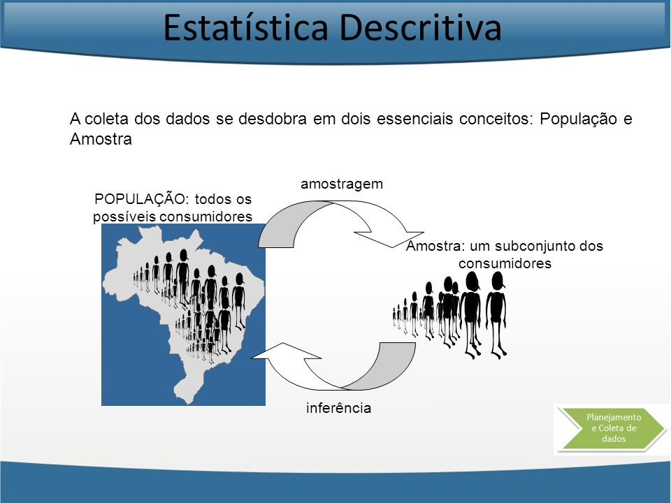 Estatística Descritiva POPULAÇÃO: todos os possíveis consumidores Amostra: um subconjunto dos consumidores inferência amostragem A coleta dos dados se