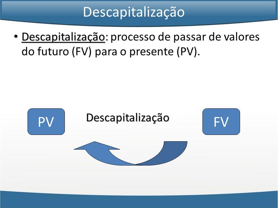 Diagrama de Fluxo de Caixa Descapitalização Descapitalização: processo de passar de valores do futuro (FV) para o presente (PV). Descapitalização PVFV