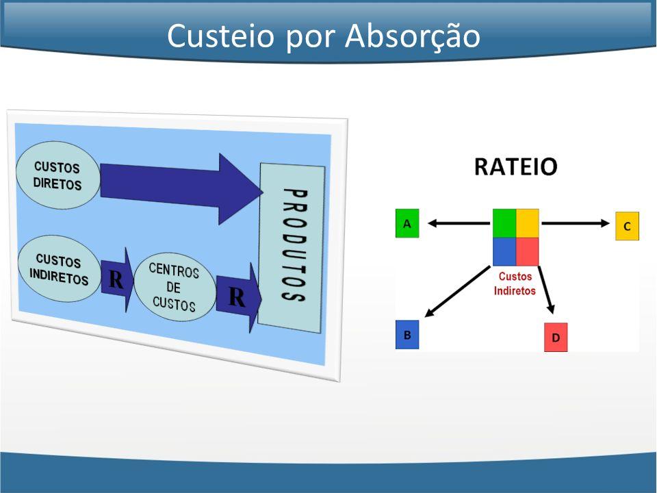 Custeio por Absorção – 1 Produto – 1 Período Custeio por Absorção Considere uma empresa que fabrica um só produto.