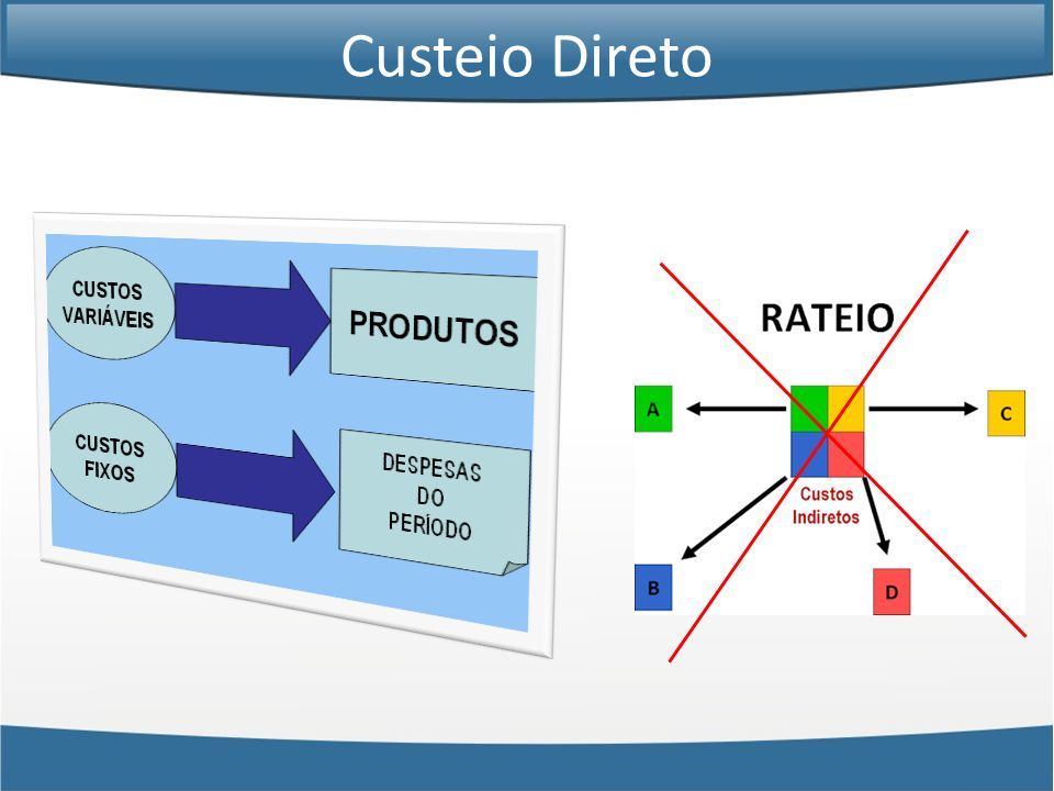 Custeio Direto – 1 Produto – 1 Período Considere uma empresa que fabrica um só produto.
