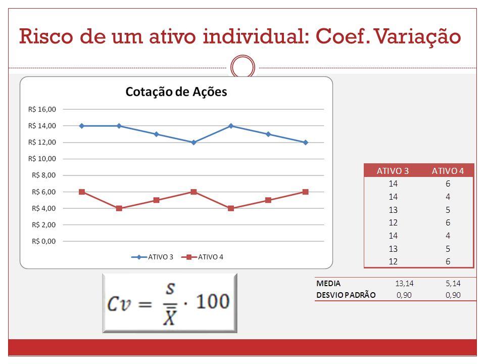 Risco de um ativo individual: Coef. Variação