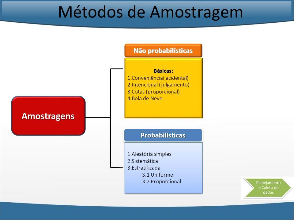 Métodos de Amostragem Amostragens Não probabilísticas Básicas: 1.Conveniência( acidental) 2.Intencional (julgamento) 3.Cotas (proporcional) 4.Bola de