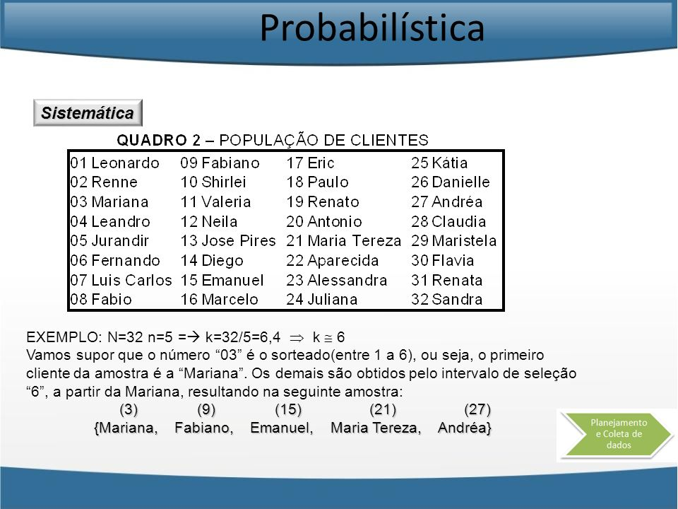 Probabilística Sistemática EXEMPLO: N=32 n=5 = k=32/5=6,4 k 6 Vamos supor que o número 03 é o sorteado(entre 1 a 6), ou seja, o primeiro cliente da am