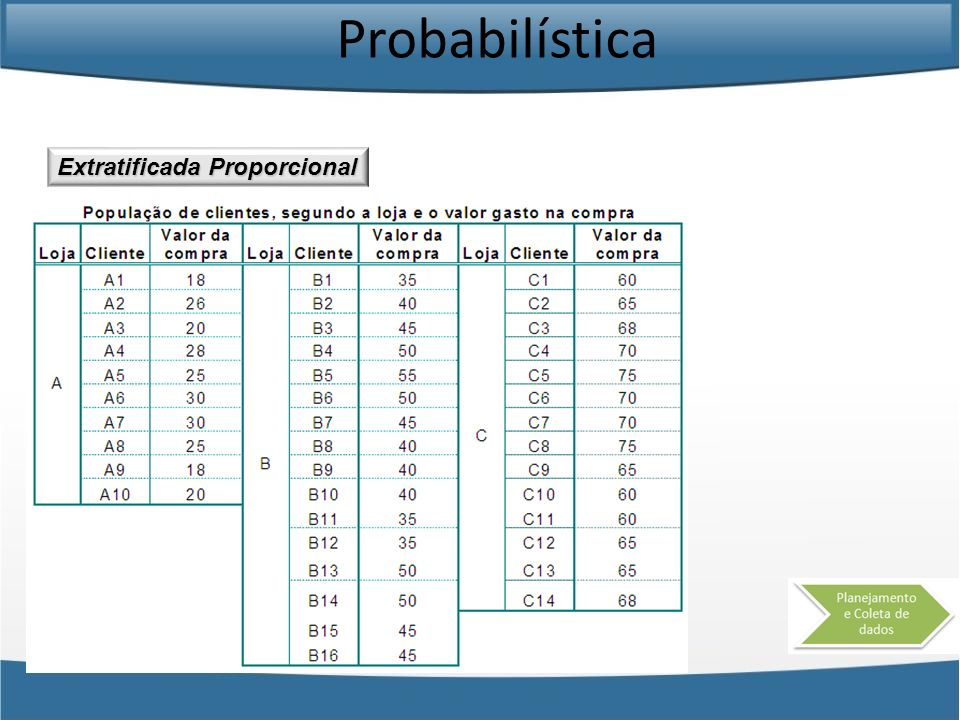 Probabilística Extratificada Proporcional