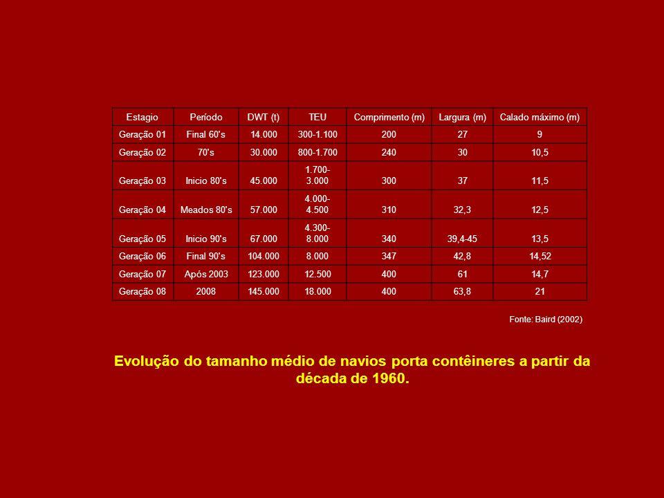 EstagioPeríodoDWT (t)TEUComprimento (m)Largura (m)Calado máximo (m) Geração 01Final 60's14.000300-1.100200279 Geração 0270's30.000800-1.7002403010,5 G