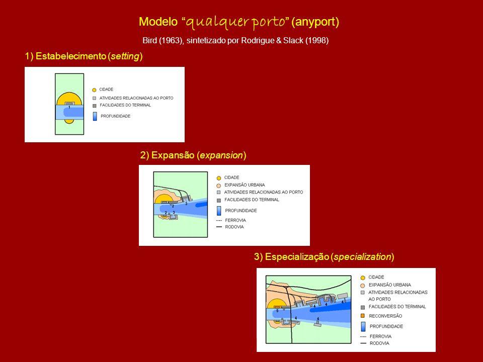 Modelo qualquer porto (anyport) Bird (1963), sintetizado por Rodrigue & Slack (1998) 1) Estabelecimento (setting) 2) Expansão (expansion) 3) Especiali