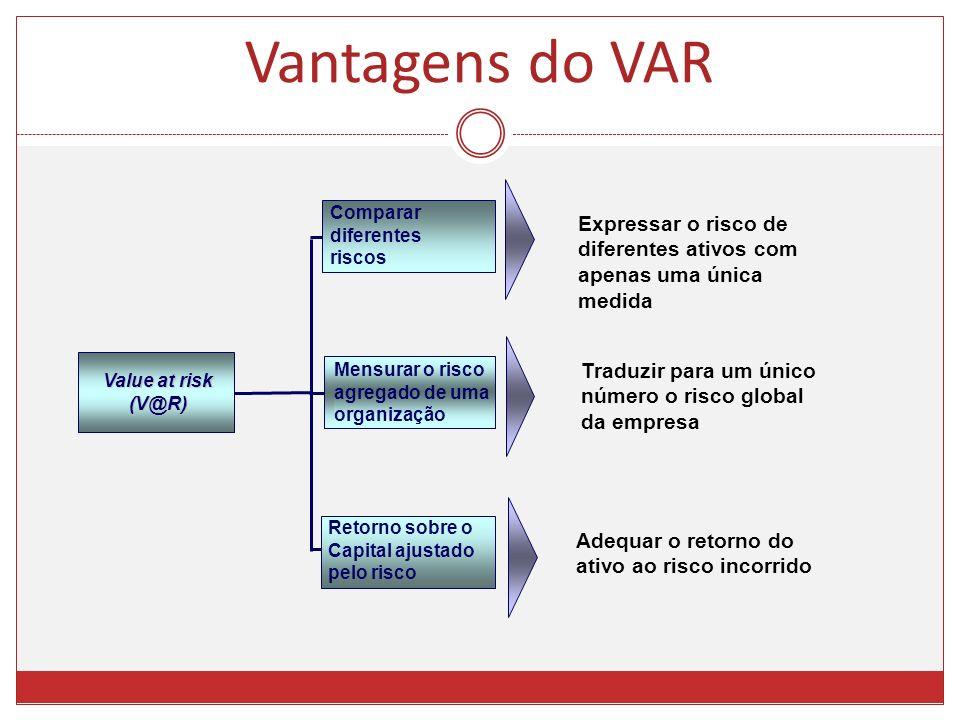 Vantagens do VAR Comparar diferentes riscos Mensurar o risco agregado de uma organização Retorno sobre o Capital ajustado pelo risco Value at risk (V@