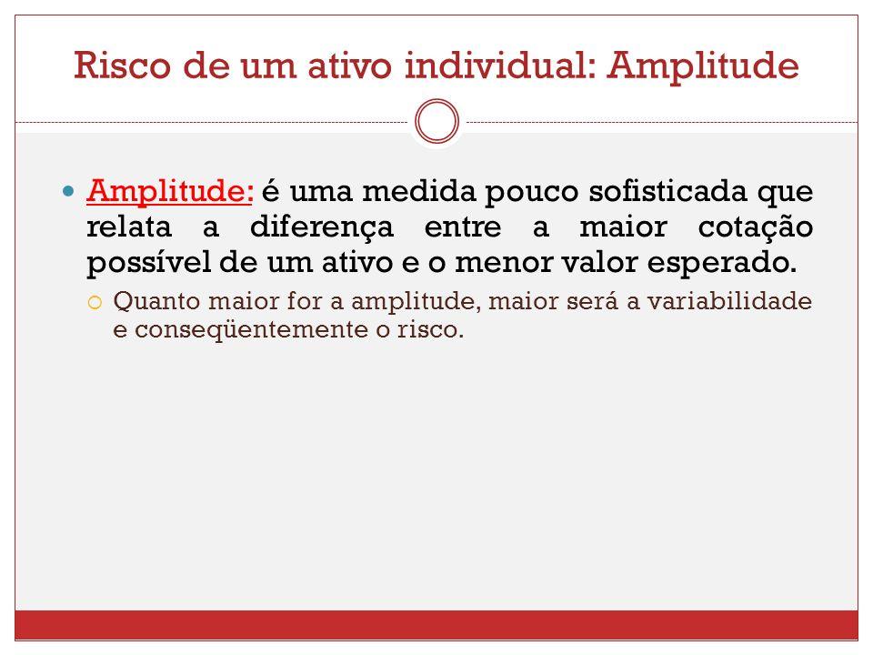 Risco de um ativo individual: Amplitude Amplitude: é uma medida pouco sofisticada que relata a diferença entre a maior cotação possível de um ativo e o menor valor esperado.